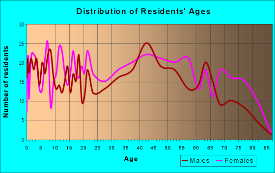 Age and Sex of Residents in Armistead Gardens in Baltimore, MD