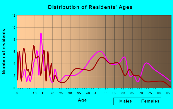 Age and Sex of Residents in Bellona-Gittings in Baltimore, MD