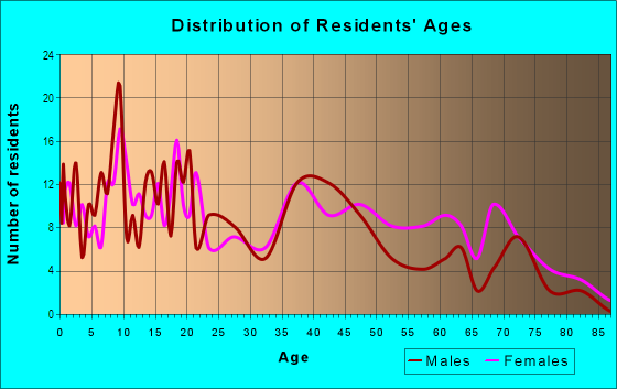 Age and Sex of Residents in Biddle Street in Baltimore, MD