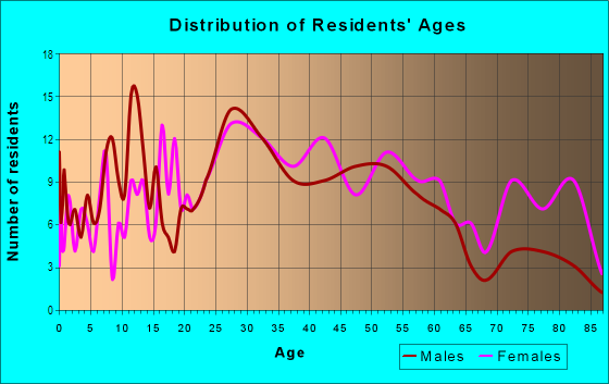 Age and Sex of Residents in Brewers Hill in Baltimore, MD