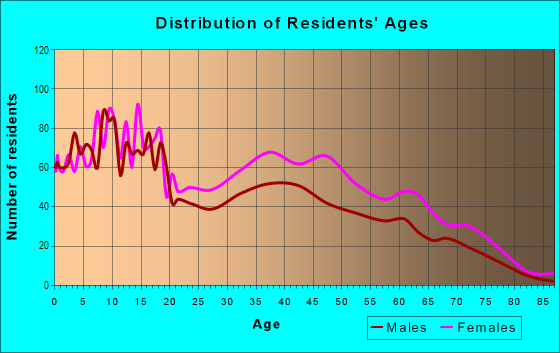 Age and Sex of Residents in Central Park Heights in Baltimore, MD