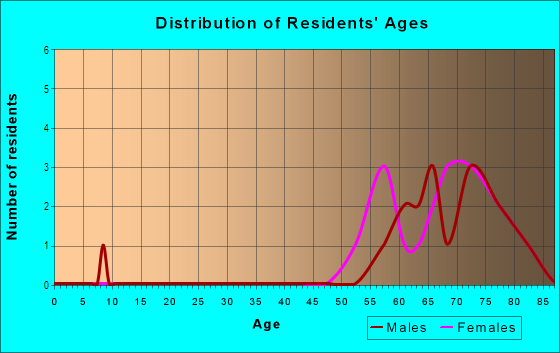 Age and Sex of Residents in Desert Lakes Mobile Home in Yuma, AZ