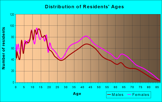Age and Sex of Residents in Homestead in Baltimore, MD