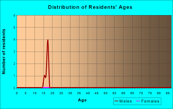 Age and Sex of Residents in Druid Hill Park in Baltimore, MD