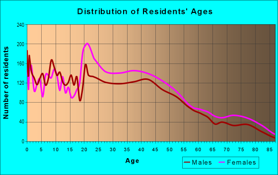 Age and Sex of Residents in Frankford in Baltimore, MD