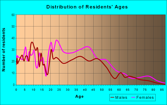 Age and Sex of Residents in Glen Oaks in Baltimore, MD