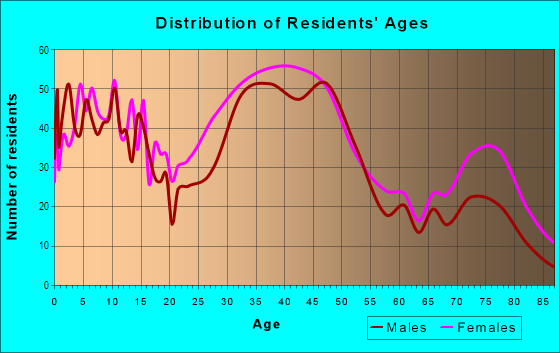 Age and Sex of Residents in Glenham-Belford in Baltimore, MD