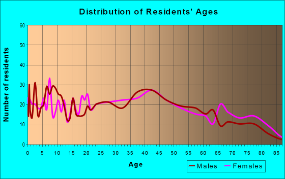 Age and Sex of Residents in Greektown in Baltimore, MD