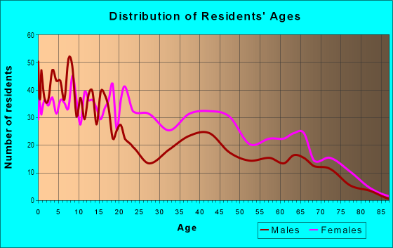 Age and Sex of Residents in Greenspring in Baltimore, MD