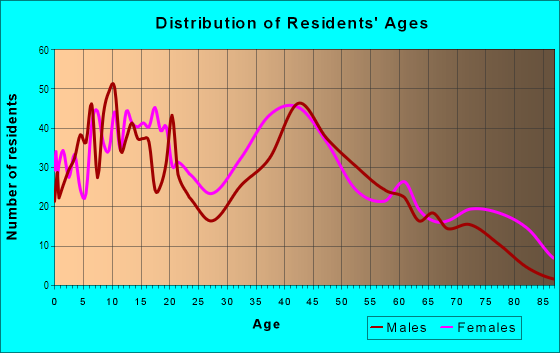 Age and Sex of Residents in Harlem Park in Baltimore, MD