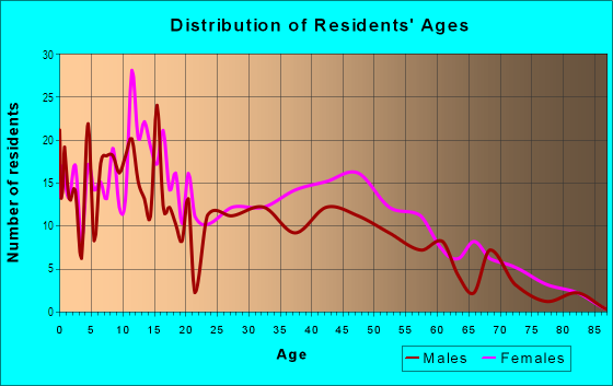 Age and Sex of Residents in Harwood in Baltimore, MD