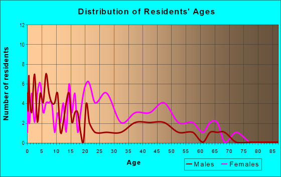 Age and Sex of Residents in Heritage Crossing in Baltimore, MD