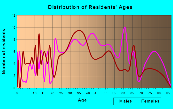 Age and Sex of Residents in Hoes Heights in Baltimore, MD