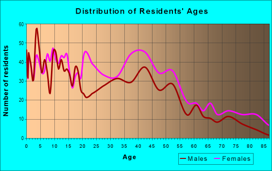 Age and Sex of Residents in Irvington in Baltimore, MD