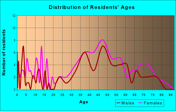 Age and Sex of Residents in Keswick in Baltimore, MD