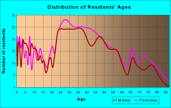 Age and Sex of Residents in Medfield in Baltimore, MD