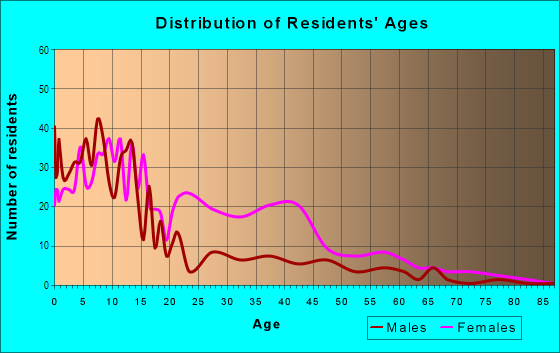 Age and Sex of Residents in O'Donnell Heights in Baltimore, MD