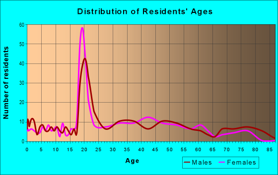Age and Sex of Residents in Original Northwood in Baltimore, MD