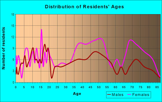 Age and Sex of Residents in Panway in Baltimore, MD