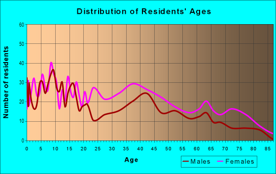 Age and Sex of Residents in Poppleton in Baltimore, MD