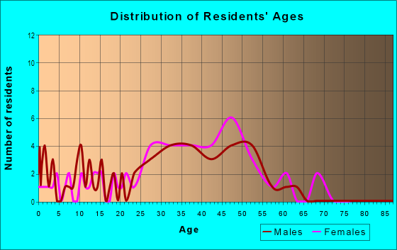 Age and Sex of Residents in Rosebank in Baltimore, MD