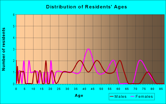 Age and Sex of Residents in Sabina-Mattfeldt in Baltimore, MD