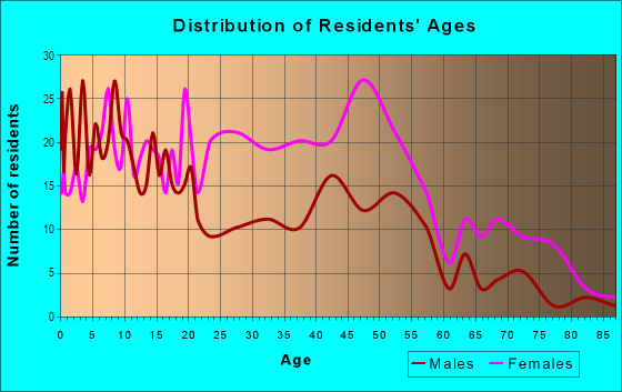 Age and Sex of Residents in Uplands in Baltimore, MD
