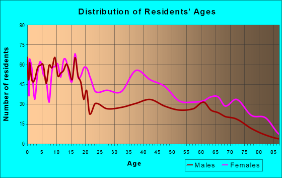 Age and Sex of Residents in Upton in Baltimore, MD