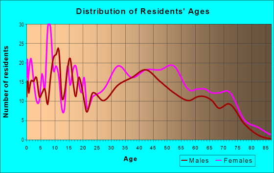 Age and Sex of Residents in West Arlington in Baltimore, MD