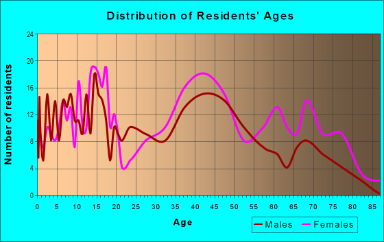 Age and Sex of Residents in Windsor Hills in Baltimore, MD