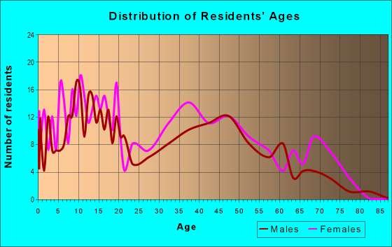Age and Sex of Residents in Winston-Govans in Baltimore, MD