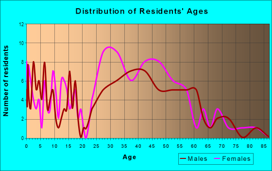 Age and Sex of Residents in Wyndhurst in Baltimore, MD