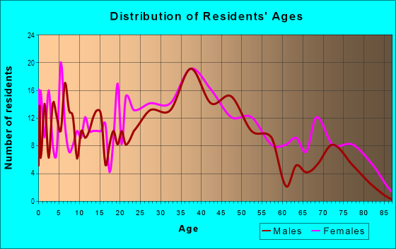 Age and Sex of Residents in Rosemont East in Baltimore, MD