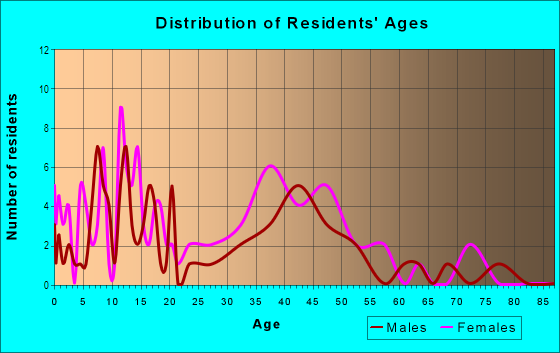 Age and Sex of Residents in Belair-Parkside in Baltimore, MD