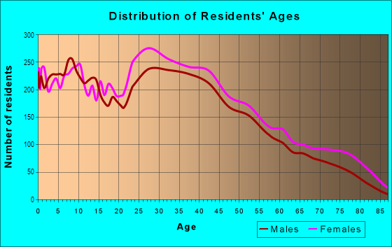 Age and Sex of Residents in South Baltimore in Curtis Bay, MD