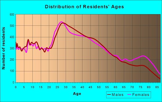Age and Sex of Residents in Southeast Baltimore in Baltimore, MD