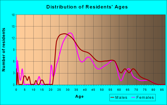 Age and Sex of Residents in Inner Harbor in Baltimore, MD