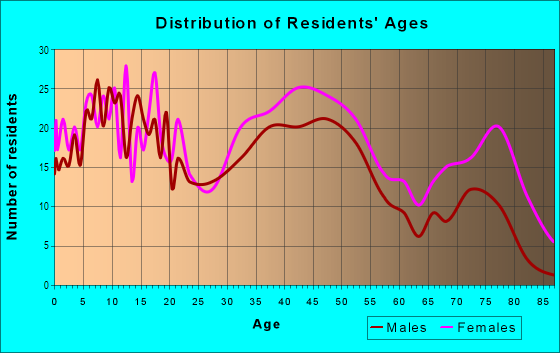 Age and Sex of Residents in Walbrook in Baltimore, MD