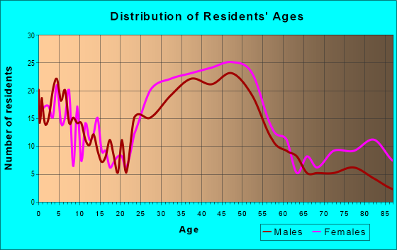 Age and Sex of Residents in South Woodside Park in Silver Spring, MD