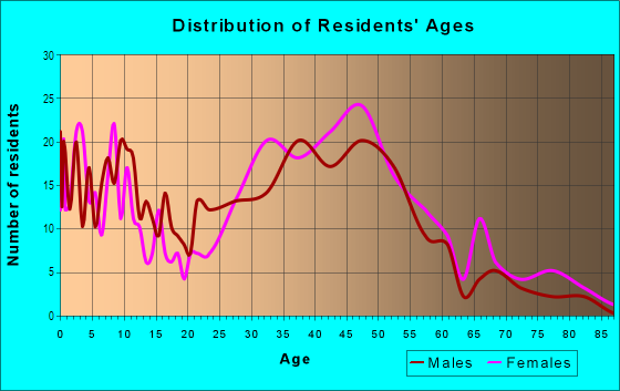 Age and Sex of Residents in Sligo Park Hills in Silver Spring, MD