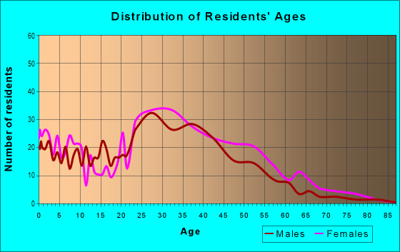 Age and Sex of Residents in Goodacre Knolls in Silver Spring, MD