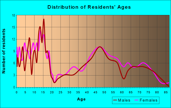 Age and Sex of Residents in Kemp MIll Estates in Silver Spring, MD