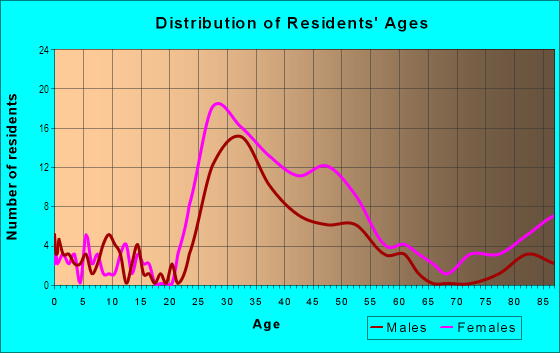 Age and Sex of Residents in Rock Creek Gardens in Silver Spring, MD