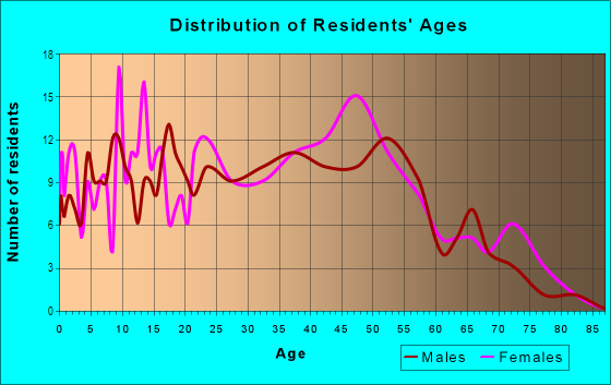 Age and Sex of Residents in Georgian Forest in Silver Spring, MD