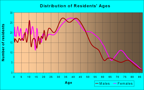 Age and Sex of Residents in Glenmont Village in Silver Spring, MD