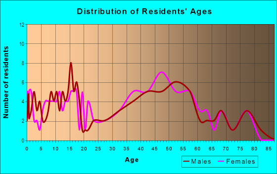 Age and Sex of Residents in Quaint Acres in Silver Spring, MD