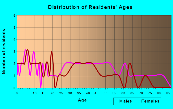 Age and Sex of Residents in Gwynns Falls in Baltimore, MD