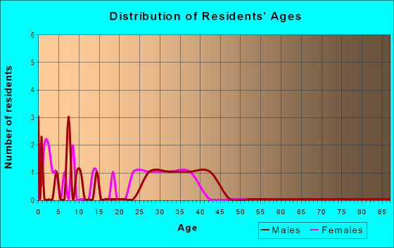 Age and Sex of Residents in Autumn Lane in Chandler, AZ