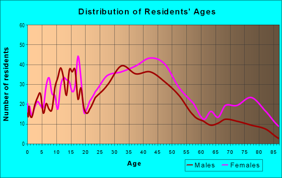 Age and Sex of Residents in Deering Center in Portland, ME
