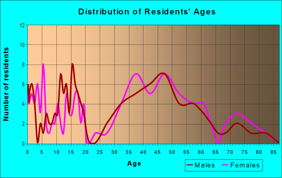 Age and Sex of Residents in Stroudwater in Portland, ME